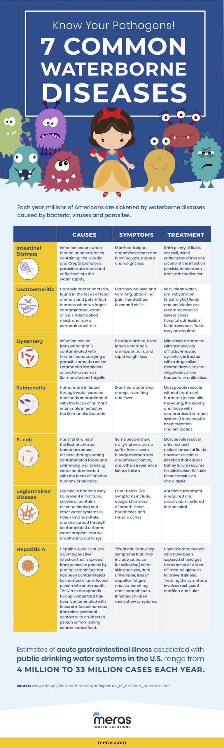 7 common waterborne diseases